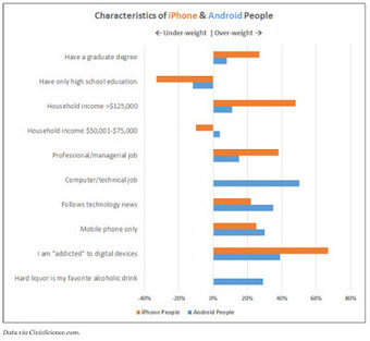 Pharma Marketing Blog: Apple's ResearchKit Mobile Apps Make Strides in Clinical Research, But Is iPhone User Demographics an Issue? | Pharma Marketing News, Views & Events | Scoop.it