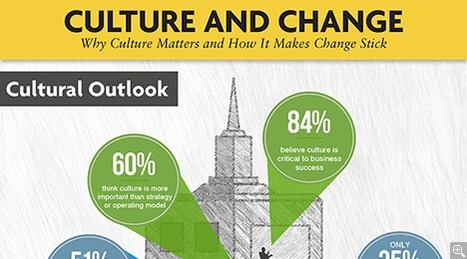 Culture's Critical Role in Change Management | Bridging the Gap | Scoop.it