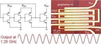 Graphene circuit breaks the gigahertz barrier - physicsworld.com | leapmind | Scoop.it