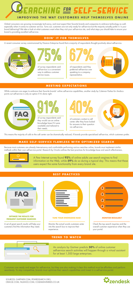 Infographic: Improving how customers help themselves online | Relation client digitale | Scoop.it
