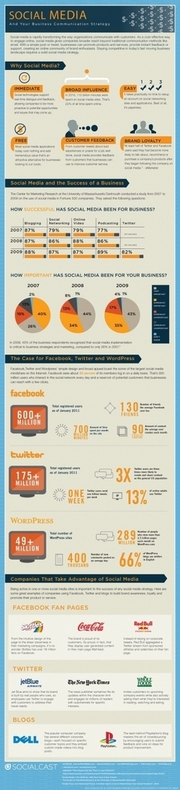 [INFOGRAPHIC] Social Media And Your Business Communication Strategy  | SM | Scoop.it