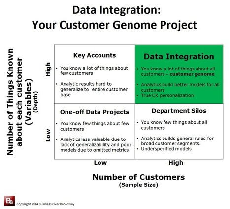 Big Data Integration and Your Customer Genome   Customer Experience   Scoop.it