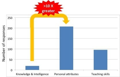 What do first year students want in a college instructor? | Organizational Behaviour | Scoop.it