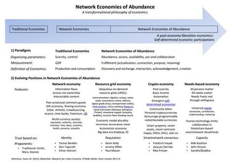 "(Future 9) : New Economic Philosophy: ""Network Economies of Abundance"" by Melanie Swan | Cooperative capitalism | Scoop.it"