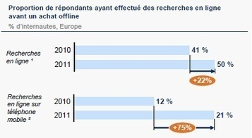 La recherche online avant un achat offline progresse | M-CRM & Mobile to store | Scoop.it