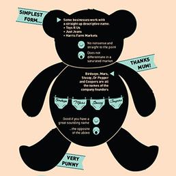 Naming Infographic | Zoe0kz | Scoop.it