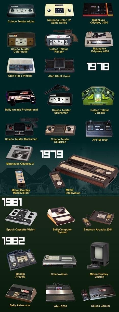 L'évolution des consoles de jeux de 1967 à nos jours | Geekologie.me | Evolution des consoles de jeux vidéo | Scoop.it