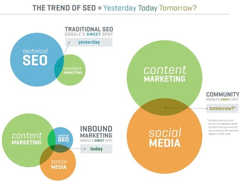 2013: How Content Will Be A Driving Factor In Search Rankings | Business 2 Community | Content on content | Scoop.it