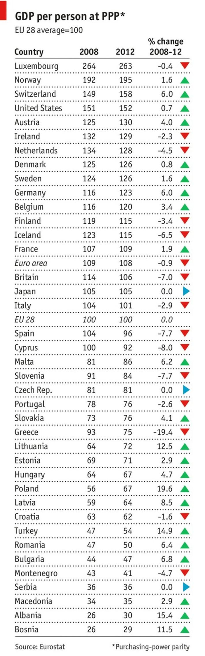 The new European Union - The Economist (blog) | money money money | Scoop.it