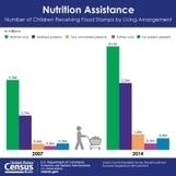 One in Five Children Receive Food Stamps, Census Bureau Reports | Bob DeMarco | Scoop.it