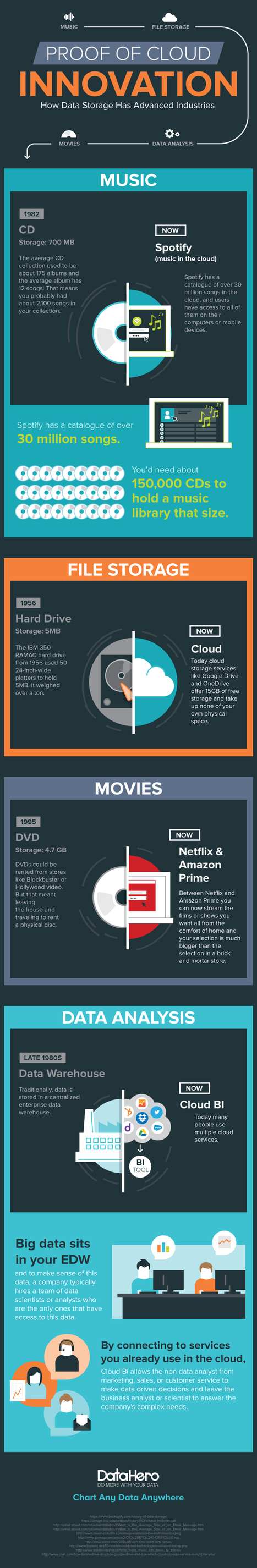 How Data in the Cloud Has Changed Everything (Infographic) | Big Data & the Internet Of Things | Scoop.it