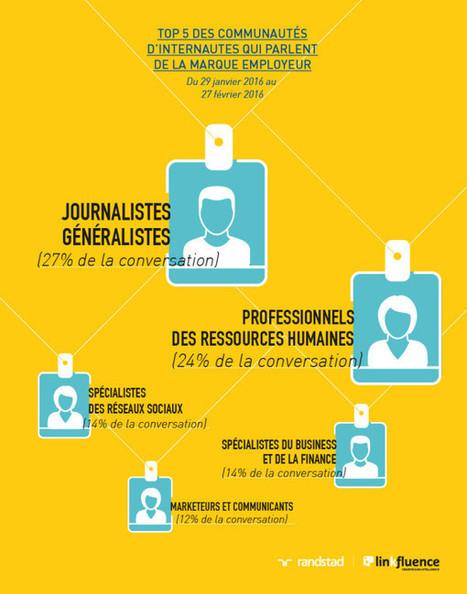 Étude sur la marque employeur : plateformes, protagonistes et sites web français référents - Blog du Modérateur | marketing digital | Scoop.it
