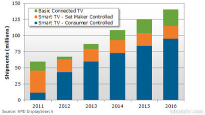 Smart TV shipments up 15% worldwide | Social Media and TV | Scoop.it