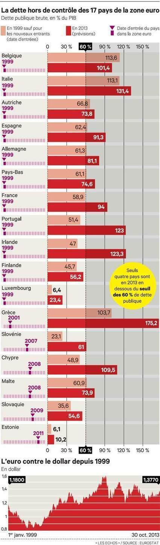 Sévère crise d'adolescence pour le traité de Maastricht et sa monnaie unique | Economie de l'Europe | Scoop.it