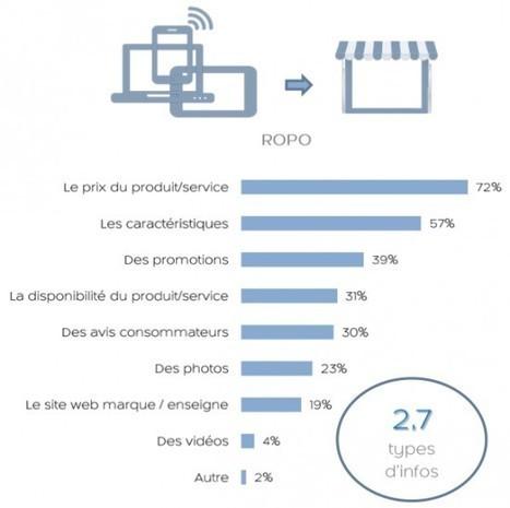 Le ROPO bouleverse le parcours client | Luxurytail-Luxe-Retail-Conseil | Scoop.it