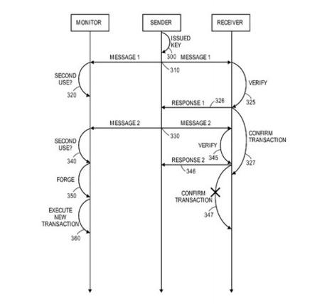 Verisign Patents Technology that Prevents Bitcoin Double Spending   Brian Cohen Portfolio   Scoop.it