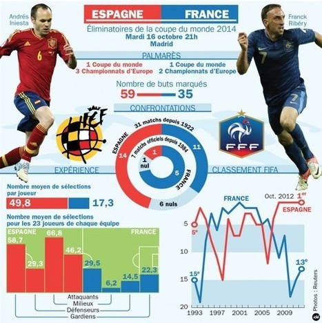 Espagne v. France | French Class | Scoop.it