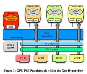 Accelerating the Cloud with GPUs | Cloud Central | Scoop.it