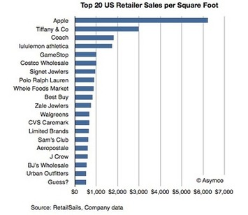 Apple Stores have seventeen times better performance than the average US retailer | Travel Retail | Scoop.it