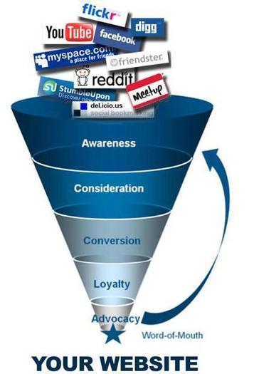 How to Track Social Media Metrics | Social Media Today | Marketing Metric Analysis Tips | Scoop.it