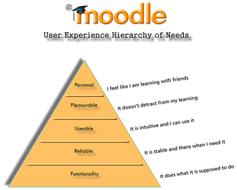 Improve your Moodle user experience | elearning_moodle_schools | Scoop.it