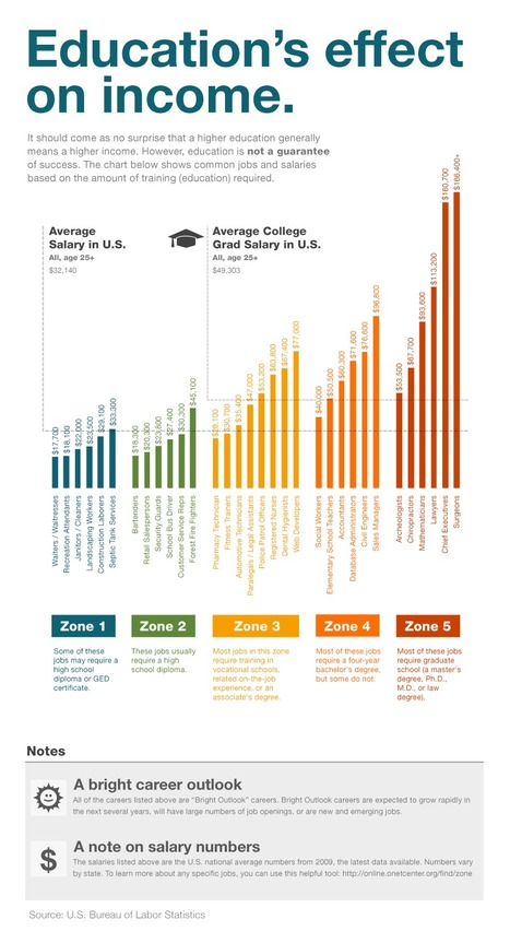 Education's  Effect on Income | Infographics for Teaching and Learning | Scoop.it