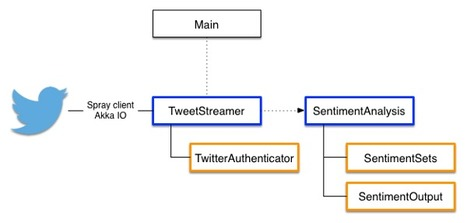 Streaming Twitter API in Akka and Spray | Make a smarter web using APIs | Scoop.it
