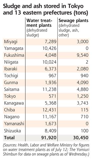 [Eng] 120.000 tonnes de déchets «radioactifs» en stockage | The Daily Yomiuri | Japon : séisme, tsunami & conséquences | Scoop.it