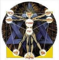 Kabbalah Online – Astrology Numerology and More | Gematria | Scoop.it
