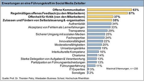 [German] Web 2.0, Enterprise 2.0…Führung 2.0? – Eine aktuelle Studie zu veränderten Erwartungen an Führung | Leadership 2.0 | Scoop.it