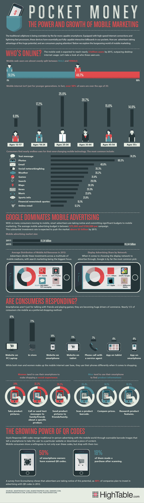 Mobile Marketing by the Numbers [INFOGRAPHIC] » Infographics Central | Augmented Reality Tech | Scoop.it