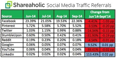 Facebook Is Still A Runaway Winner In Social Referral Traffic Race | Small Business Marketing | Scoop.it