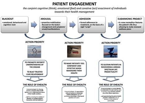 Reframing Patient Care through eHealth: A Powerful Toolkit for Patient-Specific Engagement | Digital Innovation in Healthcare | Scoop.it