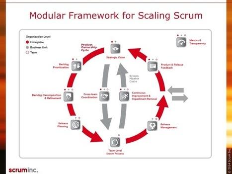 Scrum at Scale: http://scruminc.com | Agile Methods | Scoop.it