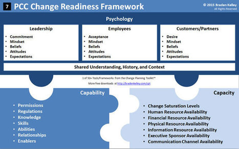 Innovation Excellence | Measuring Change Readiness | innovation | Scoop.it