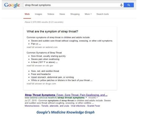 How Google's Knowledge Graph Impacts Pharma | | 9- PHARMA MULTI-CHANNEL MARKETING  by PHARMAGEEK | Scoop.it