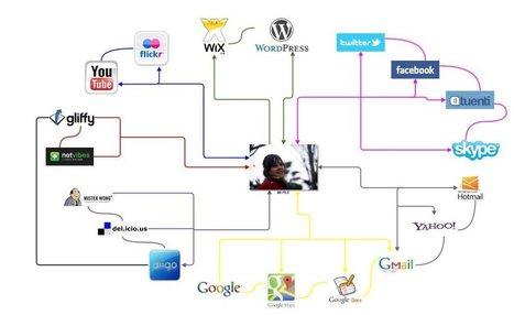 Práctica 10: Mapas mentales y Entornos Personales de Aprendizaje ... | Entornos personales de aprendizaje - PLE | Scoop.it