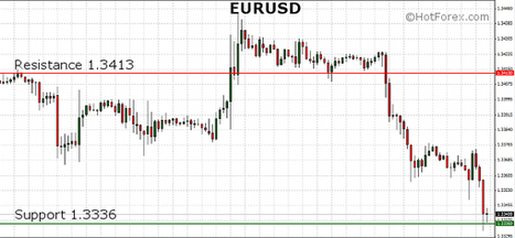 EURUSD printed new lows in the European session on poor data from the Eurozone | HotForex Blog | hotforex news | Scoop.it