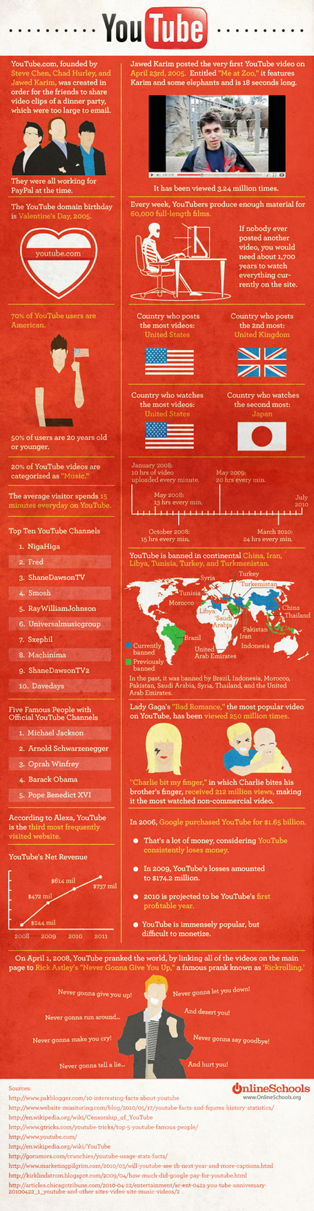 INFOGRAPHIC: YouTube's Path to World Domination | Cloud Central | Scoop.it