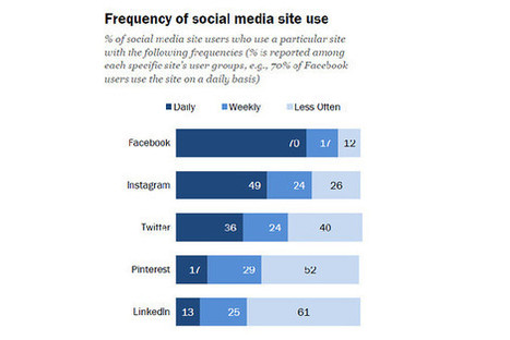 Rival Social Networks Gain Users, but Facebook Captures More Attention   Modern Marketing Revolution   Scoop.it