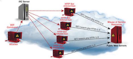 Trochę o DDoS – część pierwsza | seqrity.pl | Atak DDoS | Scoop.it