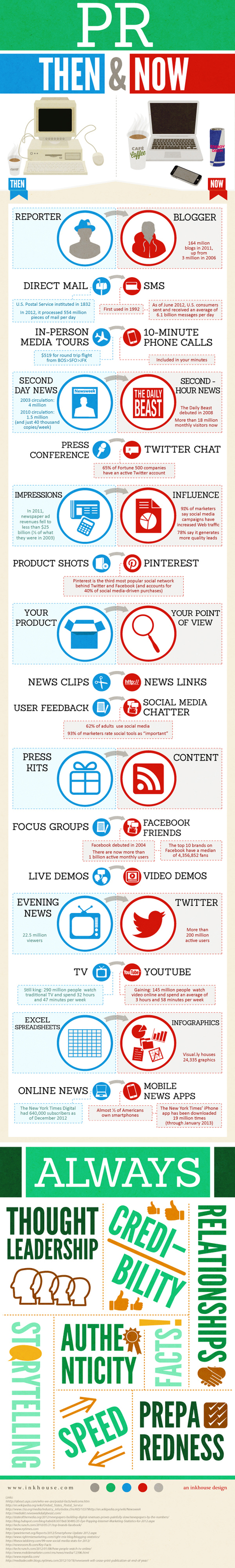 Culture RP: Infographie de l'évolution du métiers des PRs – RP | Communication Digital x Media | Scoop.it