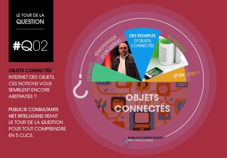 Influencia - LE TOUR DE LA QUESTION - #Q02 : objets connectés, ces notions vous semblent encore abstraites ?   Objets connectés   Scoop.it