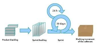 SCRUM est le véhicule, pas ladestination...   Gestion de projet Agile   Scoop.it