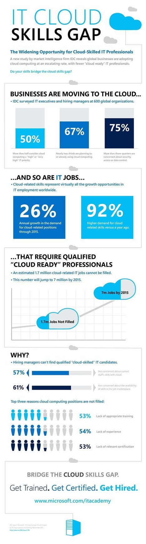 INFOGRAPHIC: IT Cloud Skills Gap | Cloud Central | Scoop.it