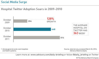 Hospitals on Twitter: Current trends and proven strategies | healthcare technology | Scoop.it