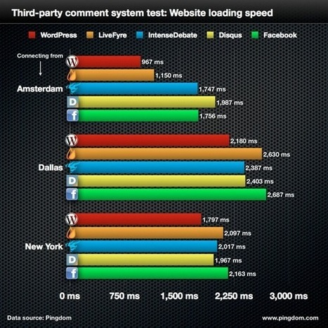 Testing the speed of comment systems for blogs | Royal Pingdom | Content Marketing News | Scoop.it
