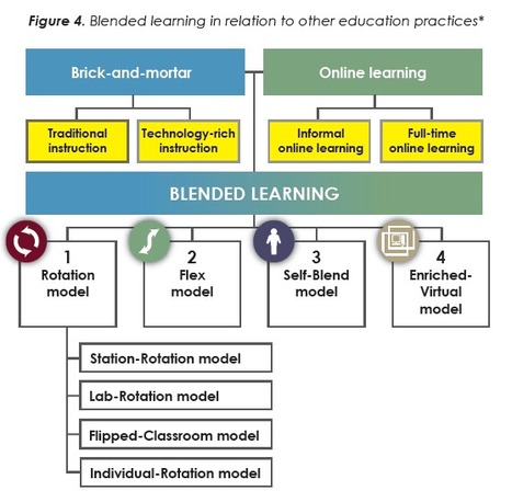 Innosight Institute - Classifying K-12 blended learning | Blended Learning | Scoop.it