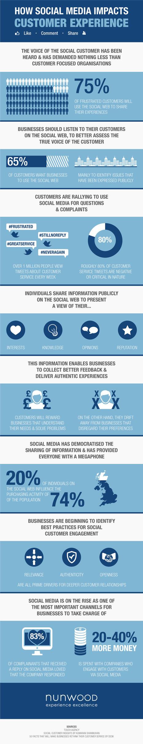 Nunwood | How Social Media Impacts Customer Experience | WIliB #CRM #Customer experience / journey | Scoop.it