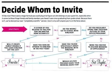 Decide Whom to Invite   Event Accessories: Ideas, Designs, ETC.   Scoop.it
